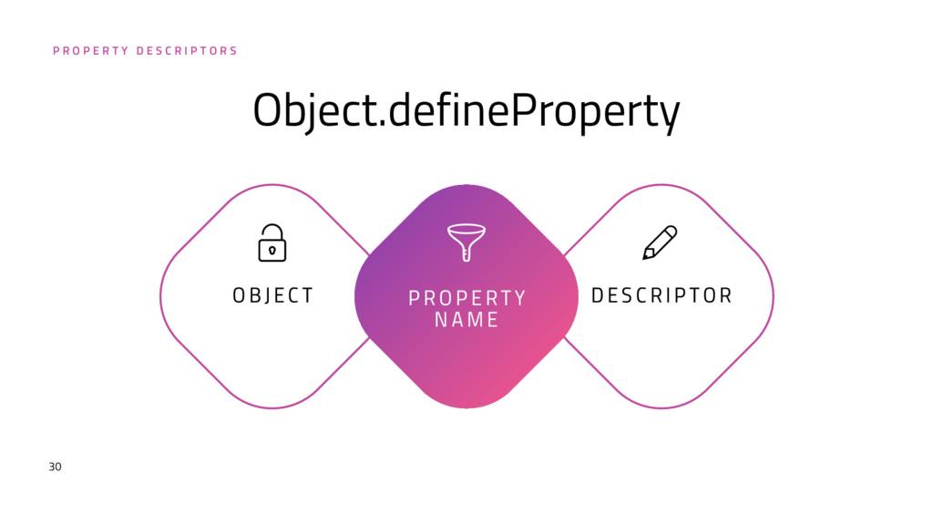 30 Object.defineProperty P R O P E R T Y N A M ...