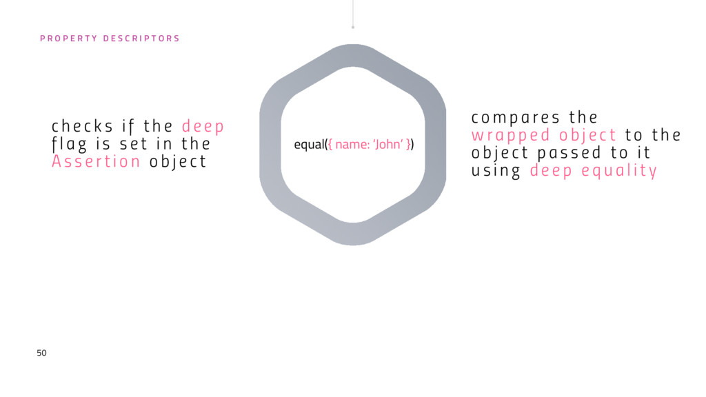50 equal({ name: 'John' }) c o m p a r e s t h ...