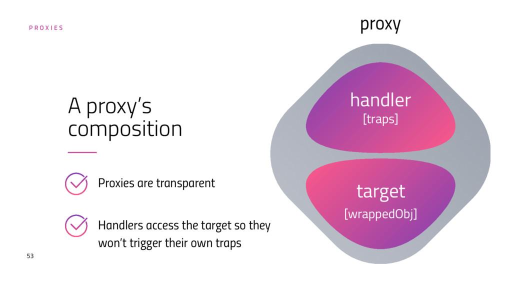 53 A proxy's composition handler [traps] target...