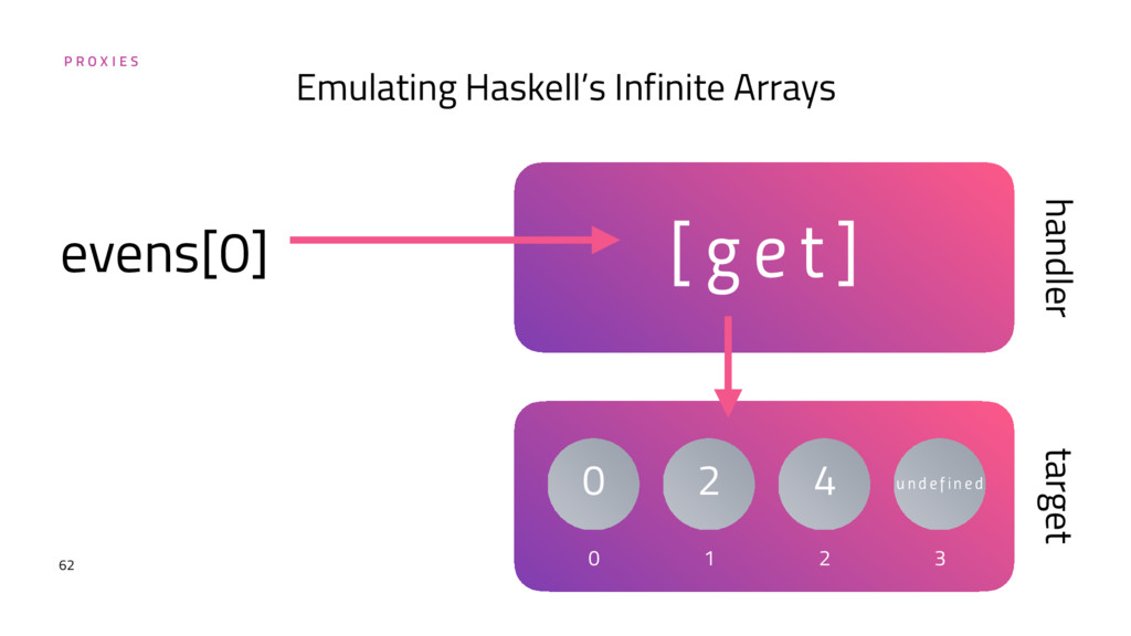 P R O X I E S 62 Emulating Haskell's Infinite A...