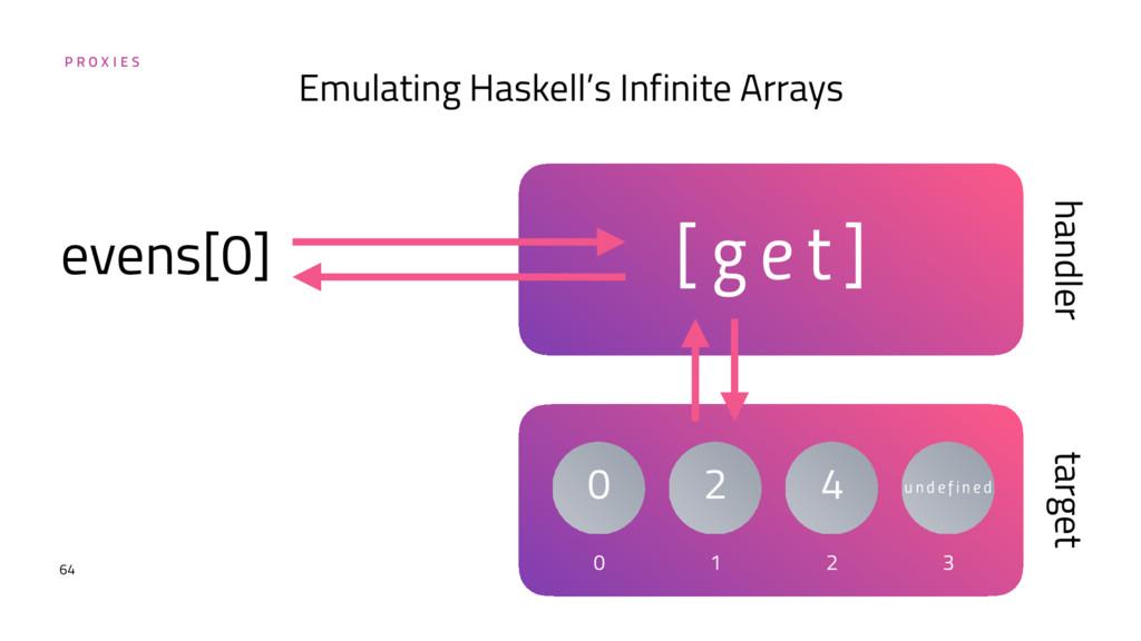P R O X I E S 64 Emulating Haskell's Infinite A...