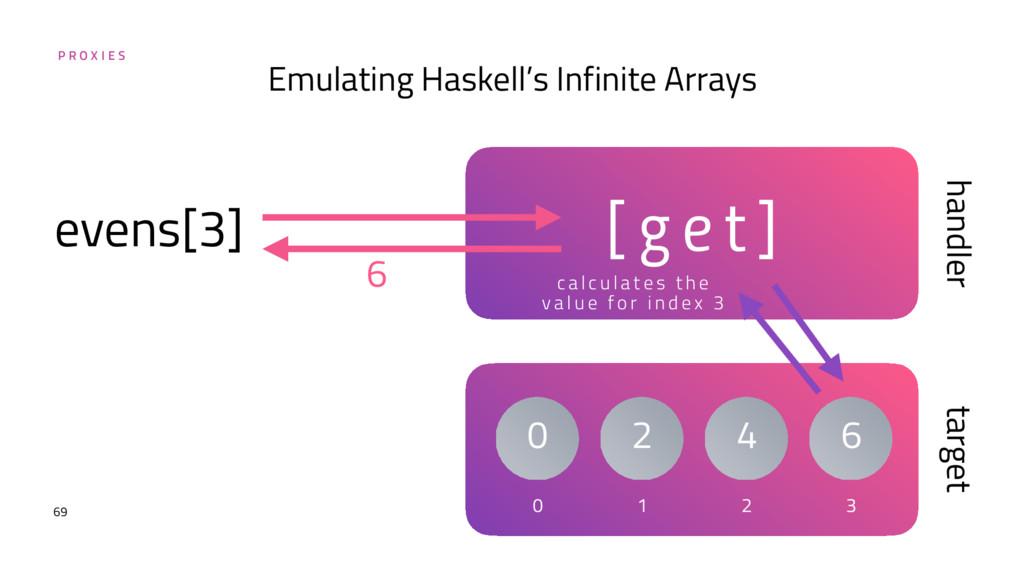 P R O X I E S 69 Emulating Haskell's Infinite A...