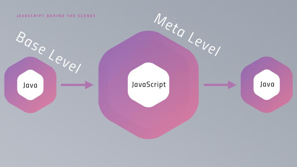 JavaScript Java Java Meta Level Base Level J A ...