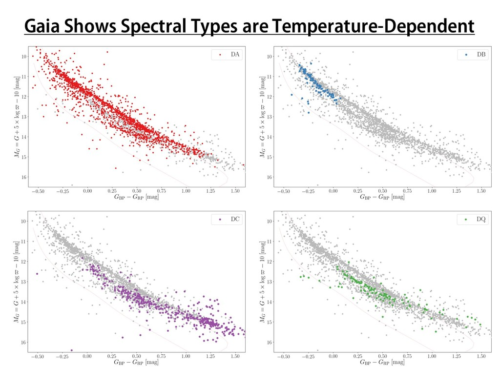 Gaia Shows Spectral Types are Temperature-Depen...