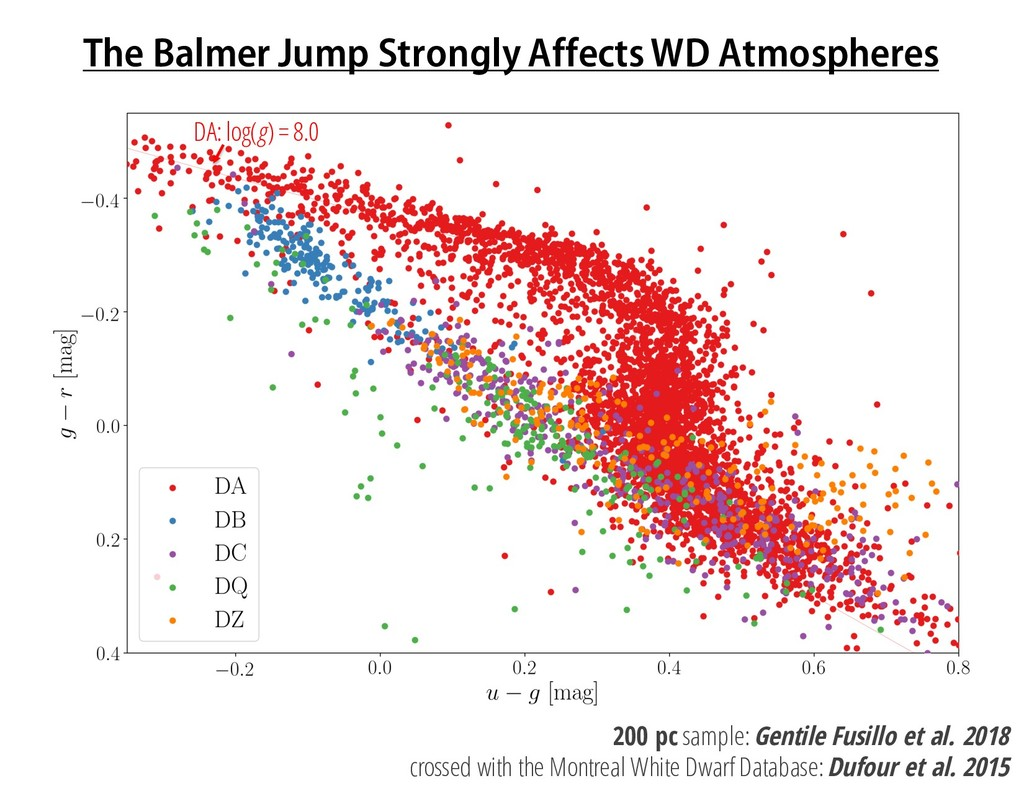 The Balmer Jump Strongly Affects WD Atmospheres...