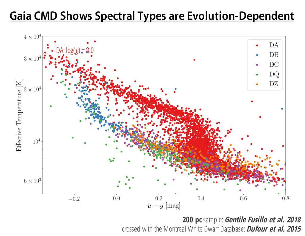 Gaia CMD Shows Spectral Types are Evolution-Dep...