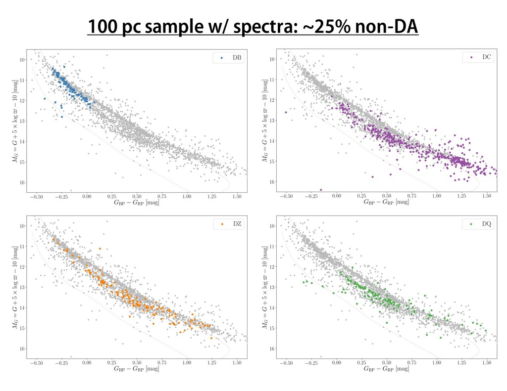 100 pc sample w/ spectra: ~25% non-DA