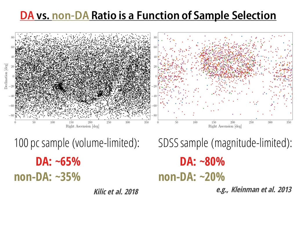 DA vs. non-DA Ratio is a Function of Sample Sel...