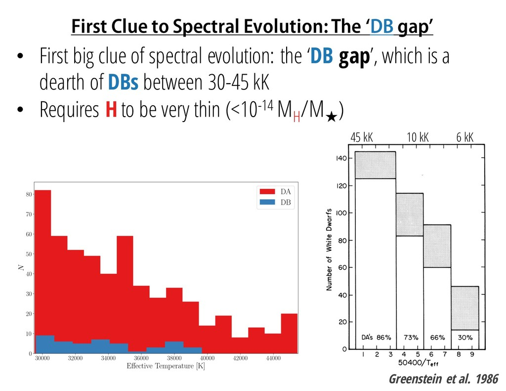First Clue to Spectral Evolution: The 'DB gap' ...