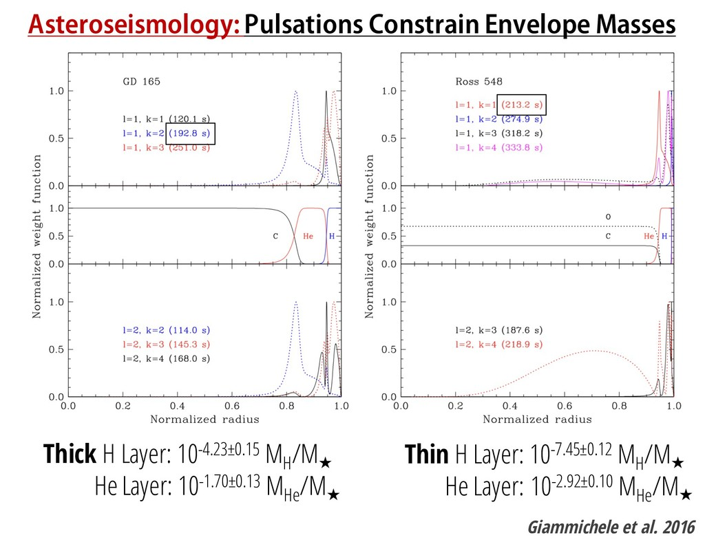 Asteroseismology: Pulsations Constrain Envelope...