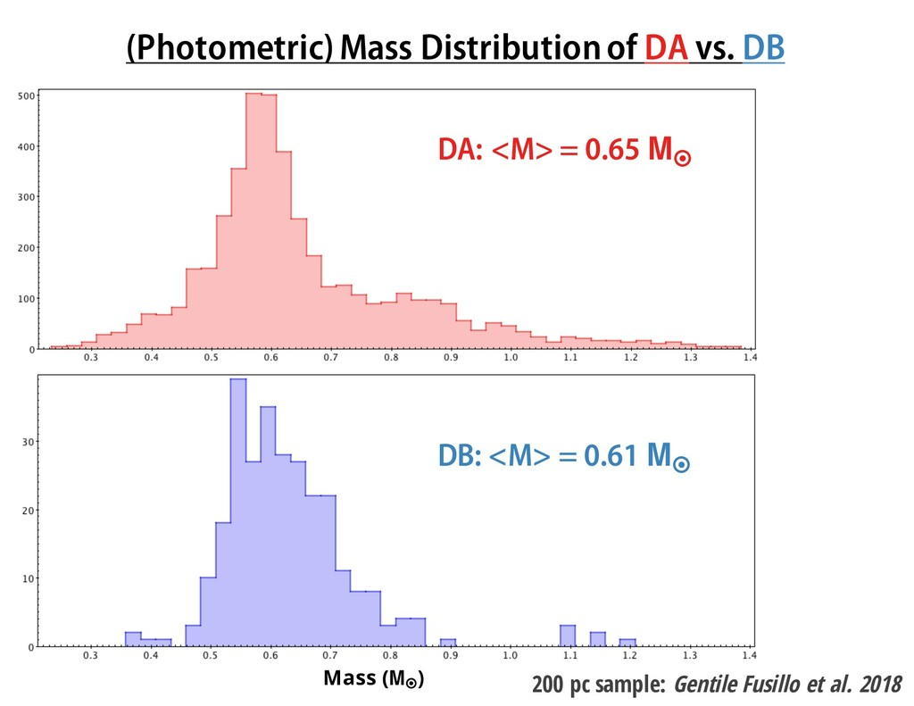 (Photometric) Mass Distribution of DA vs. DB 20...