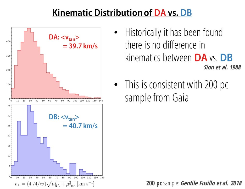 Kinematic Distribution of DA vs. DB 200 pc samp...