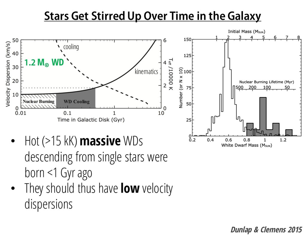 Stars Get Stirred Up Over Time in the Galaxy • ...