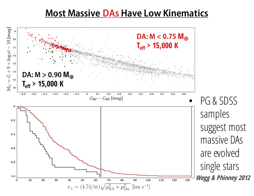 Most Massive DAs Have Low Kinematics DA: M < 0....