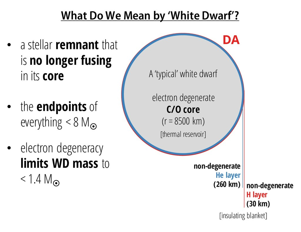 What Do We Mean by 'White Dwarf'? • a stellar r...