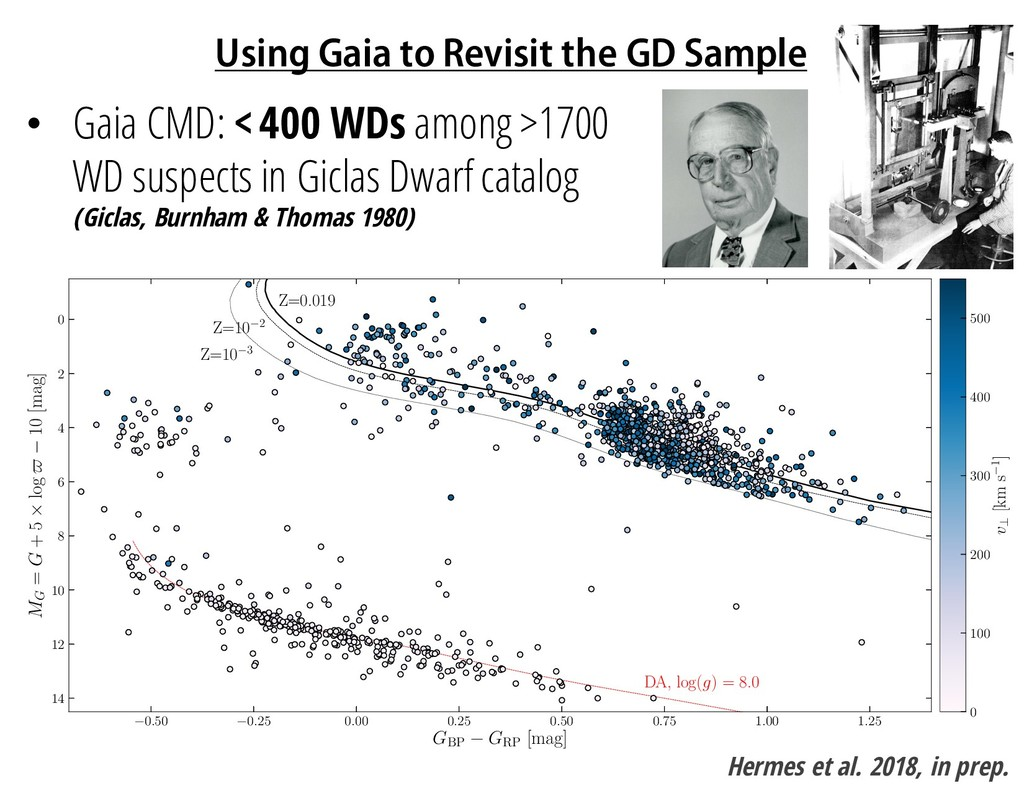 Using Gaia to Revisit the GD Sample Hermes et a...