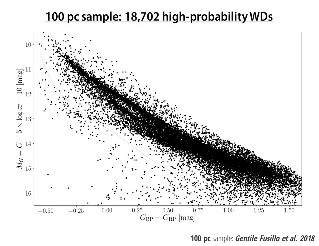 100 pc sample: 18,702 high-probability WDs 100 ...