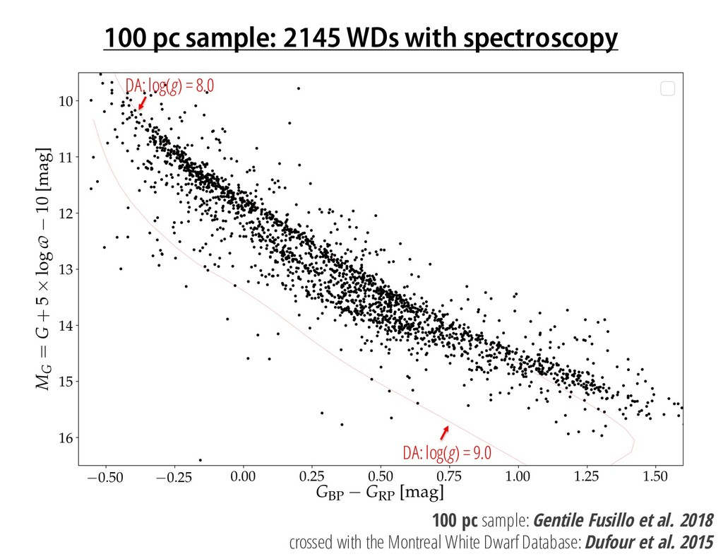 100 pc sample: 2145 WDs with spectroscopy DA: l...