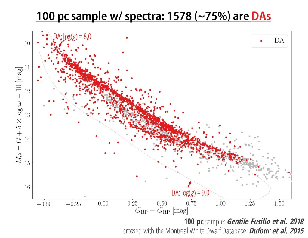 100 pc sample w/ spectra: 1578 (~75%) are DAs D...