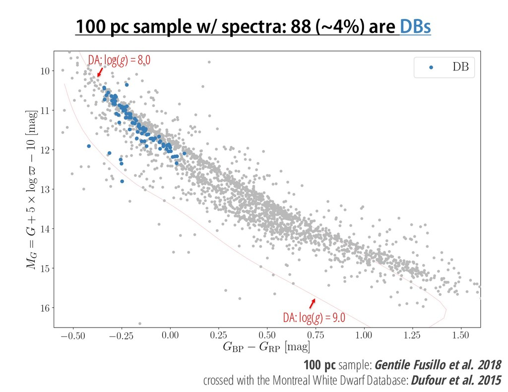 100 pc sample w/ spectra: 88 (~4%) are DBs DA: ...