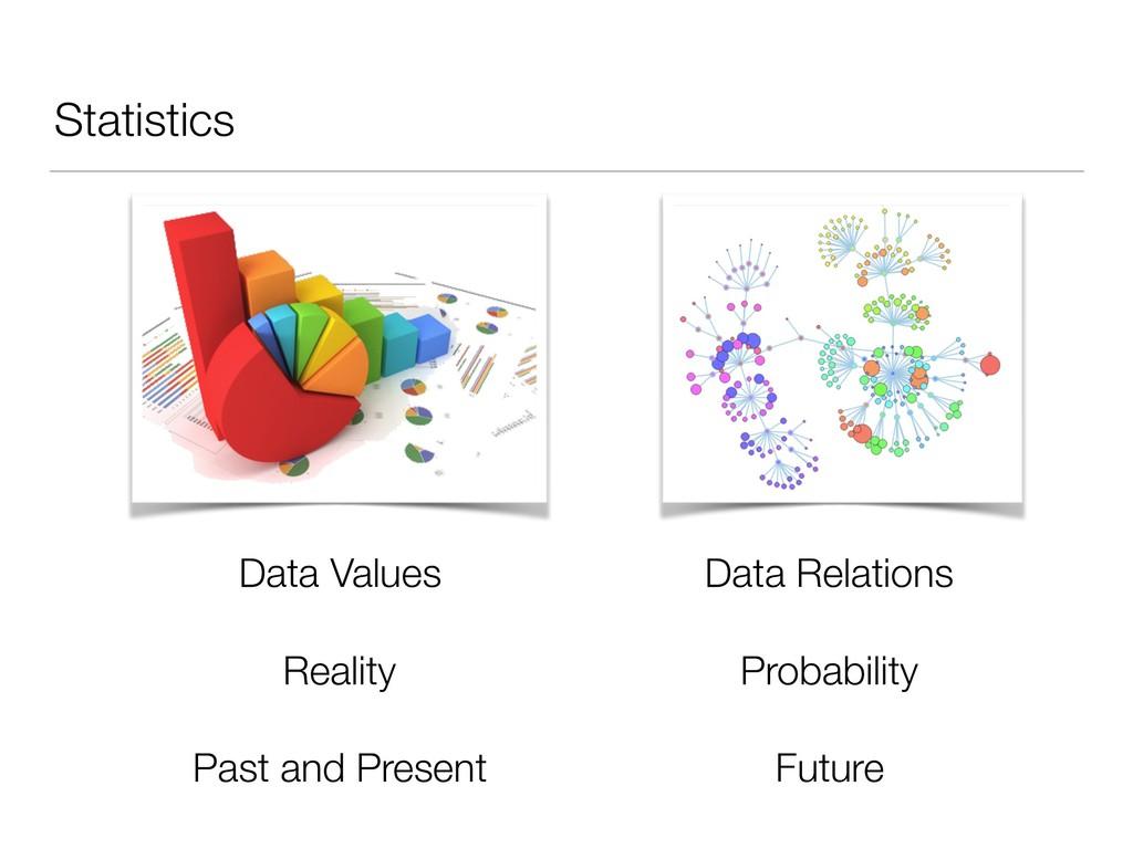 Statistics Data Relations Probability Future Da...