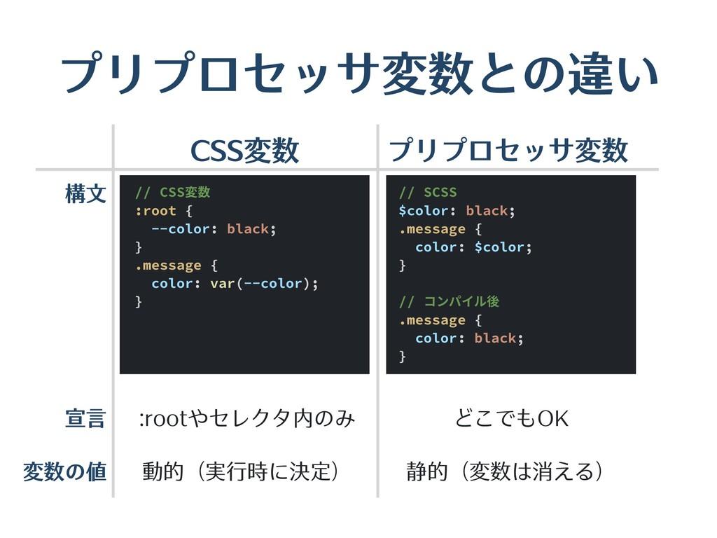 プリプロセッサ変数との違い // SCSS $color: black; .message {...