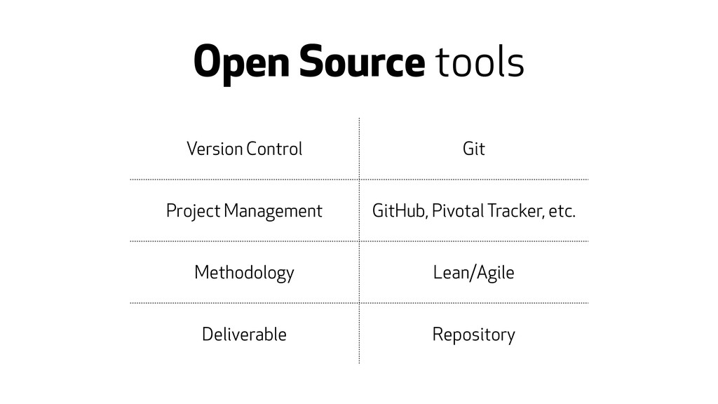 Open Source tools Version Control Git Project M...