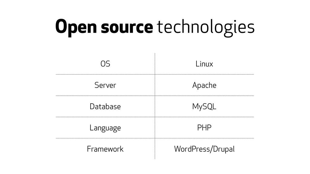 Open source technologies OS Linux Server Apache...