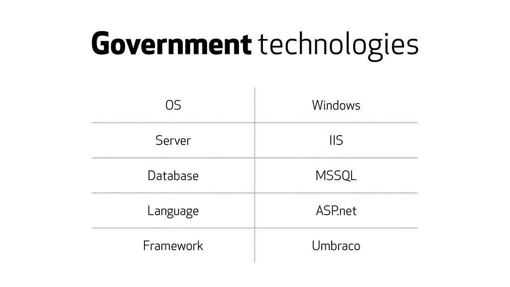 Government technologies OS Windows Server IIS D...