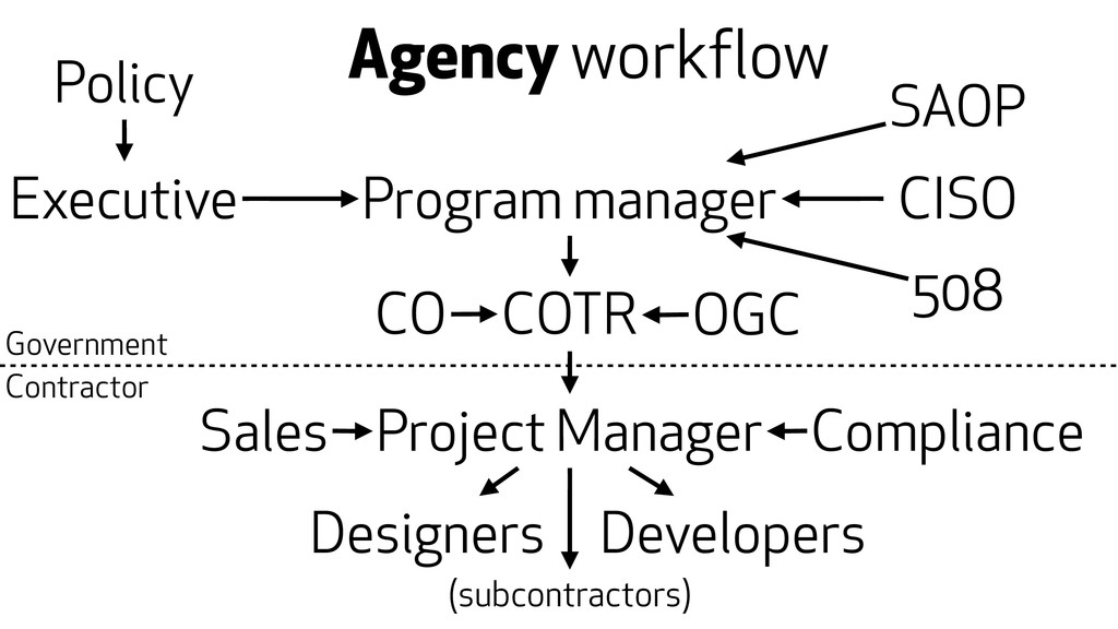 Agency workflow Policy Executive Program manage...