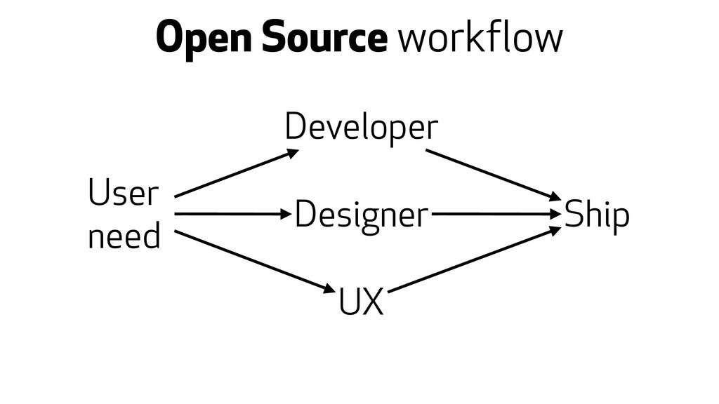 Open Source workflow User need Developer Design...