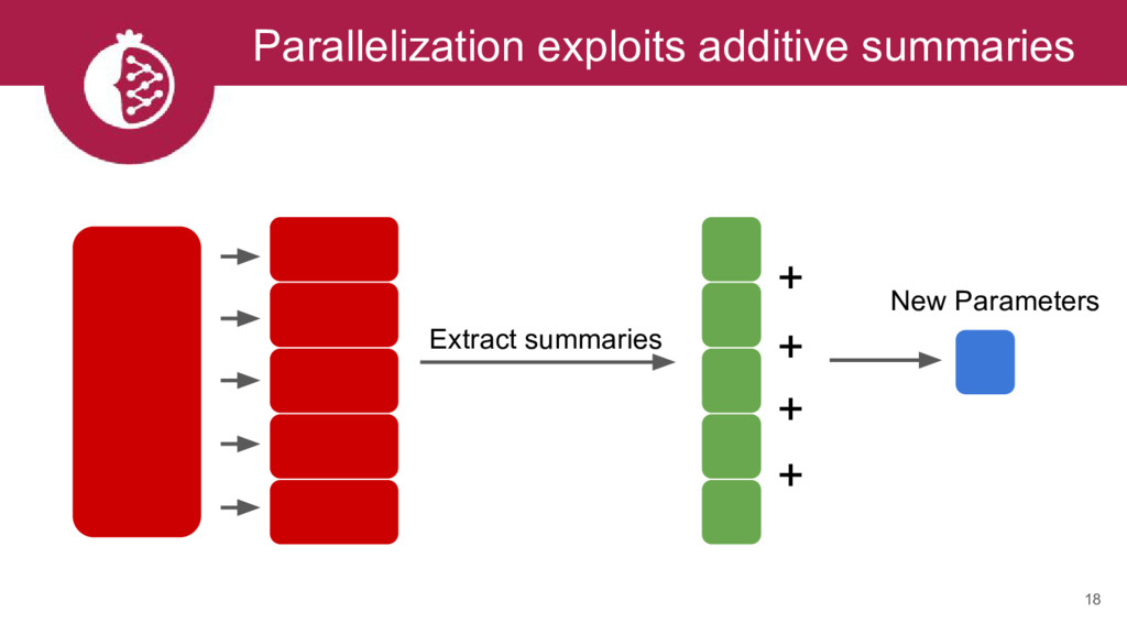 18 Parallelization exploits additive summaries ...