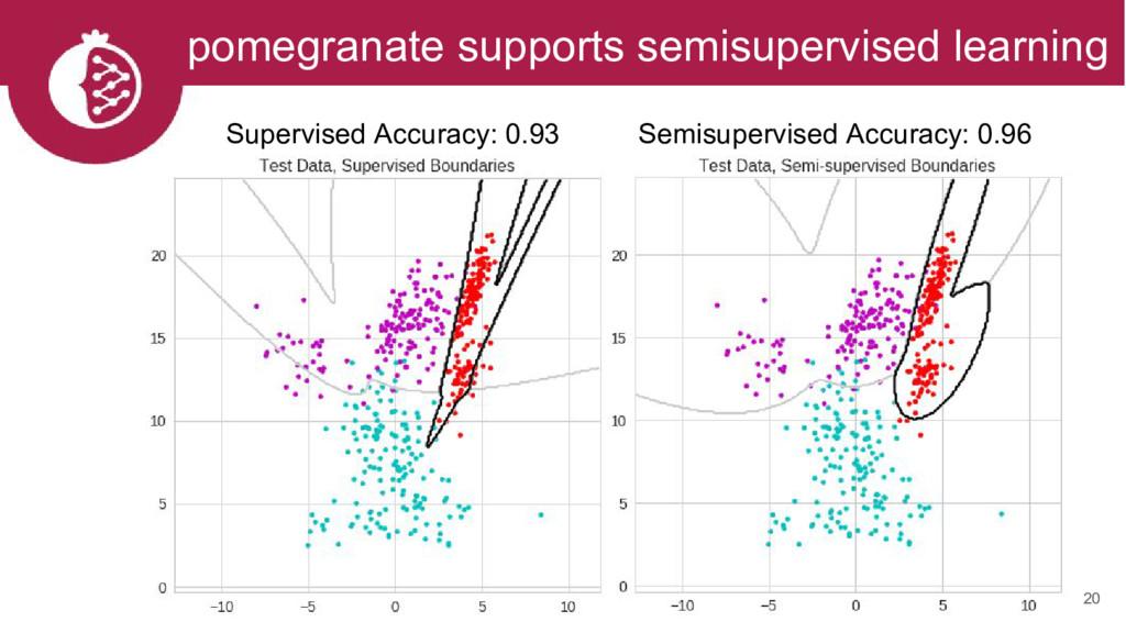 20 pomegranate supports semisupervised learning...
