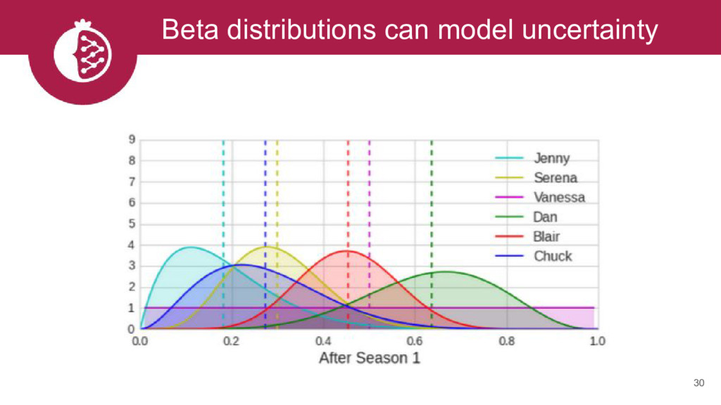 30 Beta distributions can model uncertainty