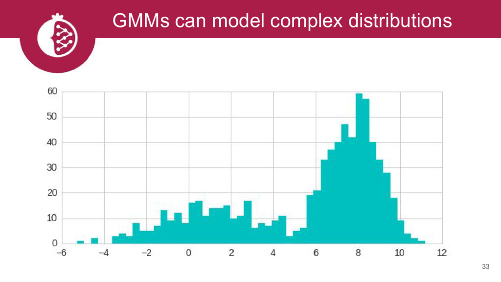 GMMs can model complex distributions 33