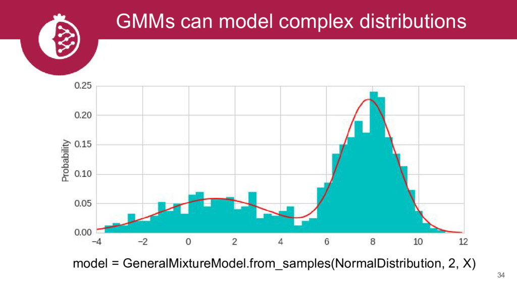 GMMs can model complex distributions 34 model =...
