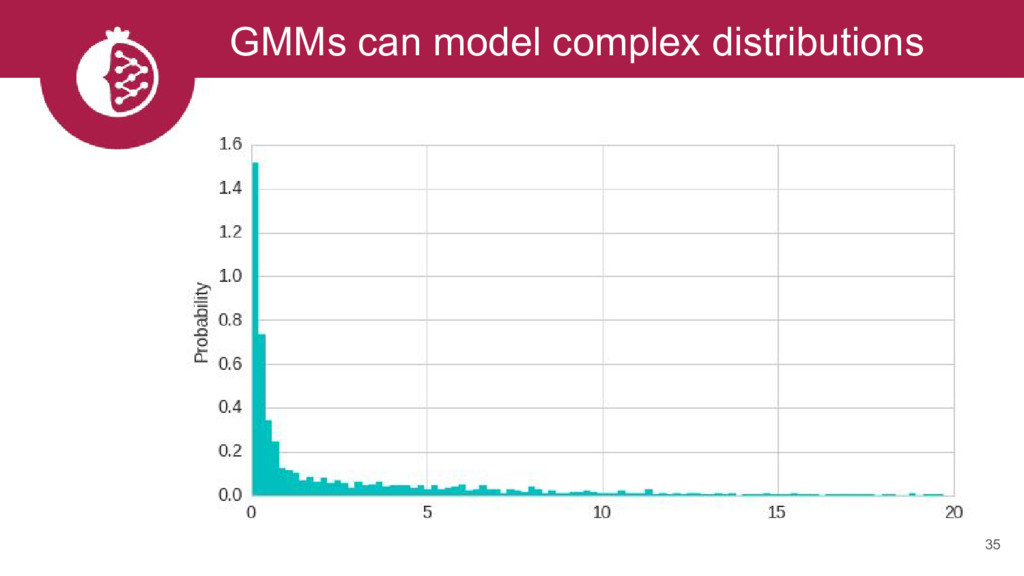 GMMs can model complex distributions 35