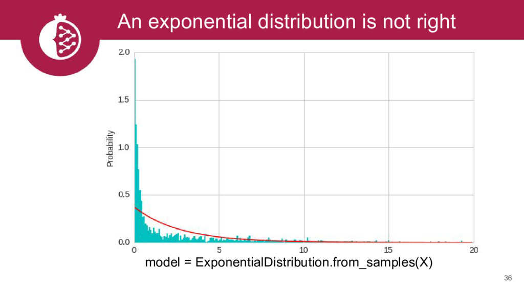An exponential distribution is not right 36 mod...