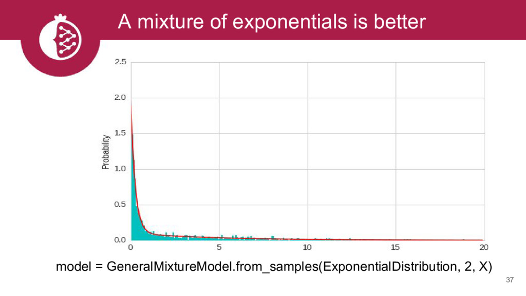 A mixture of exponentials is better 37 model = ...