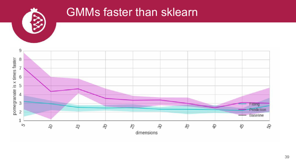 GMMs faster than sklearn 39