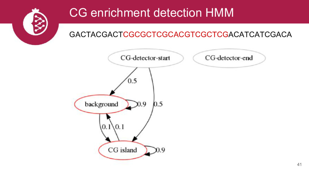 CG enrichment detection HMM 41 GACTACGACTCGCGCT...
