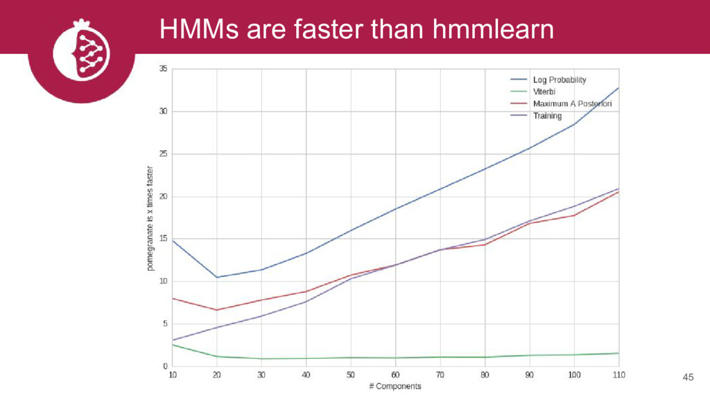 HMMs are faster than hmmlearn 45