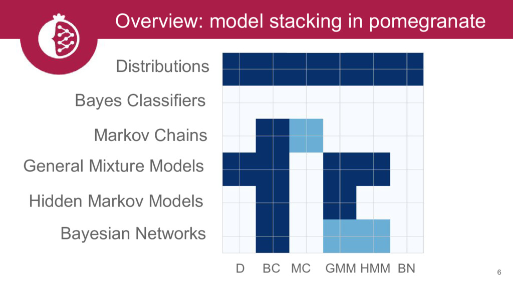 Overview: model stacking in pomegranate 6 Distr...