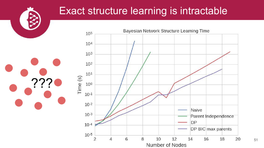 Exact structure learning is intractable ??? 51