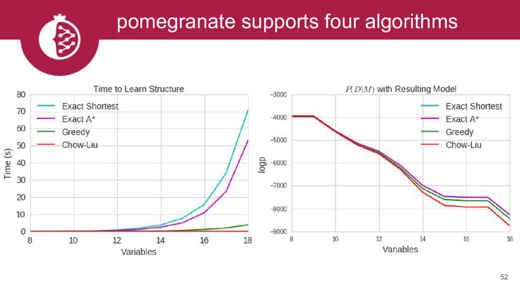 pomegranate supports four algorithms 52
