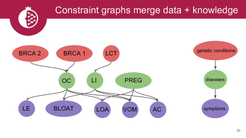 Constraint graphs merge data + knowledge 53 BRC...