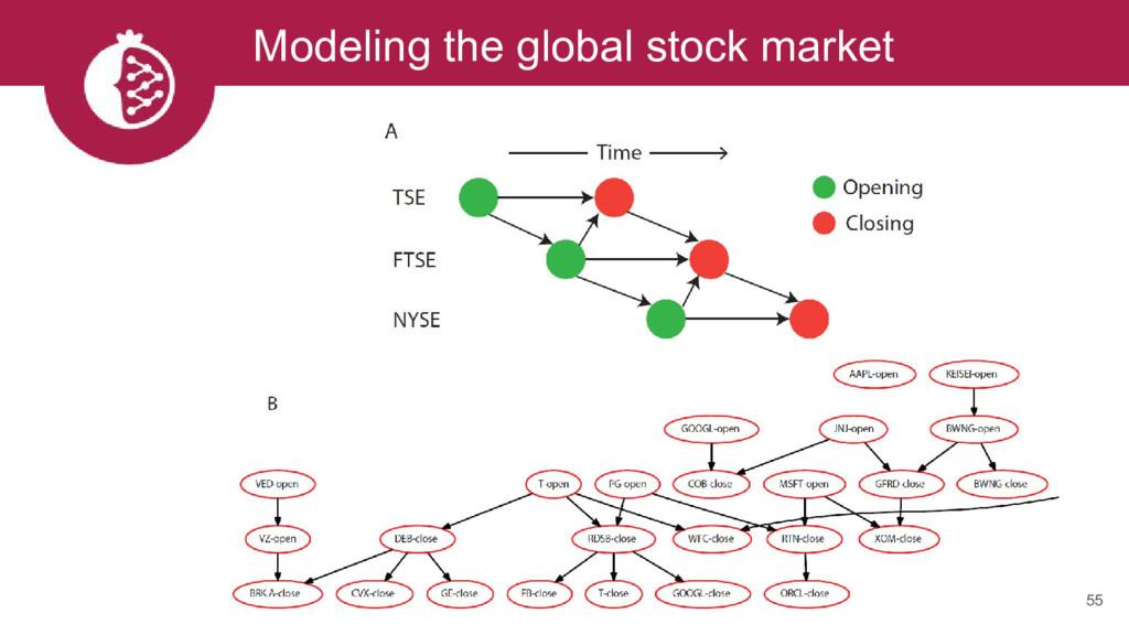 Modeling the global stock market 55
