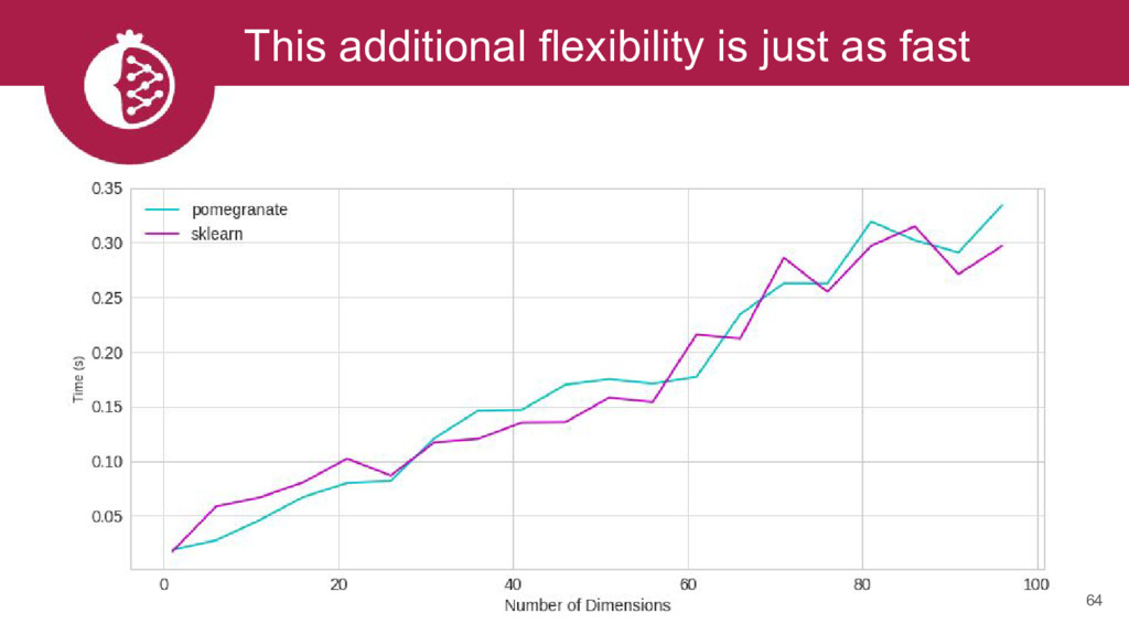 This additional flexibility is just as fast 64