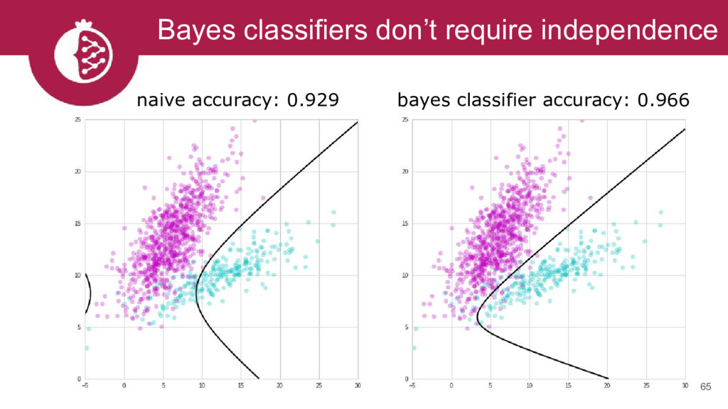 Bayes classifiers don't require independence 65...