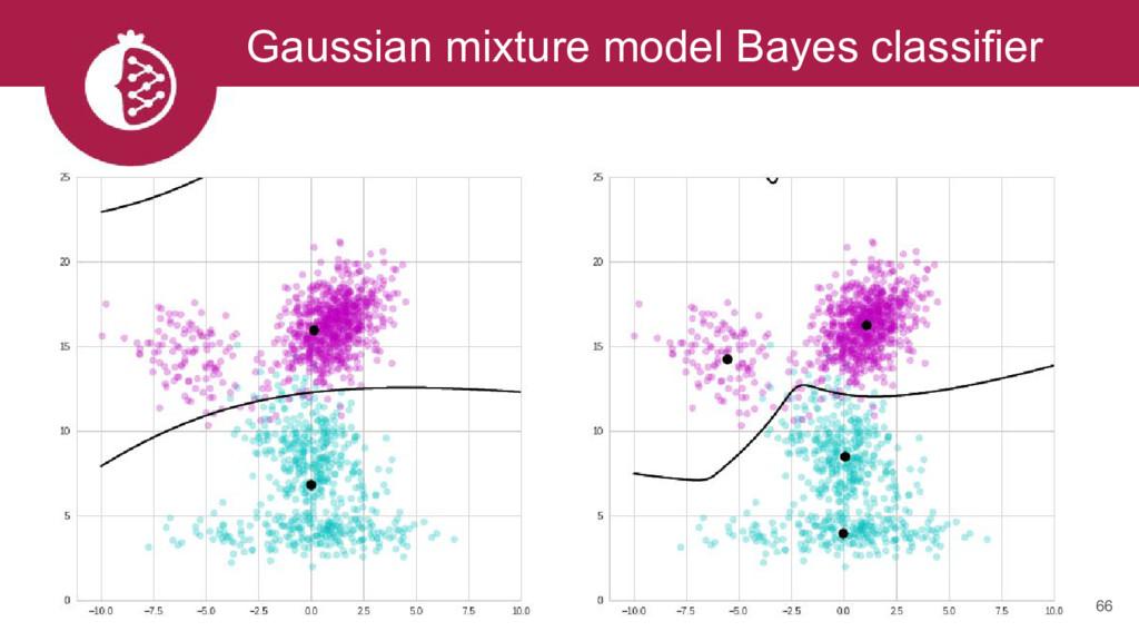 Gaussian mixture model Bayes classifier 66